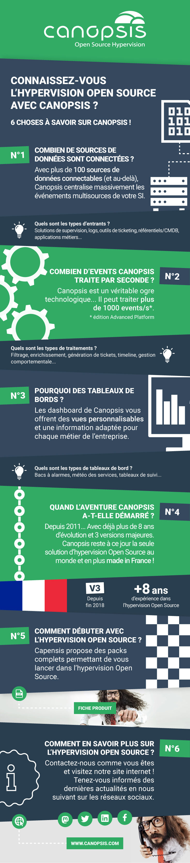Infographie hypervision canopsis