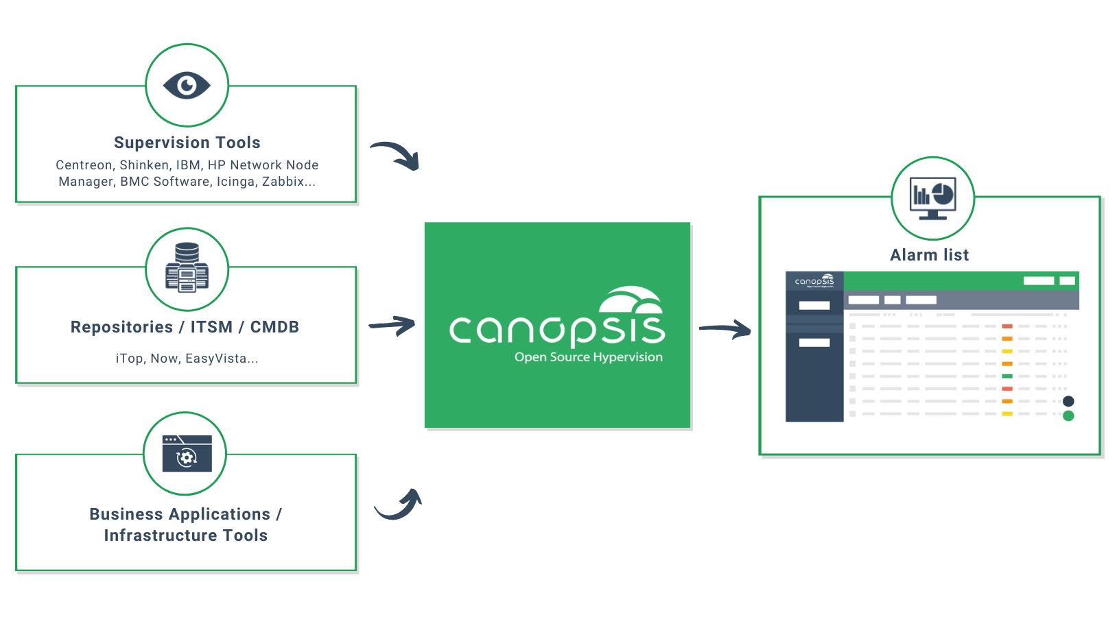 Schéma Canopsis Operating Mode Rundeck