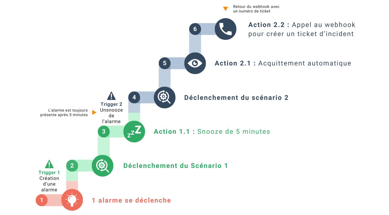 Exemple actions planifiées dans Canopsis V4.2