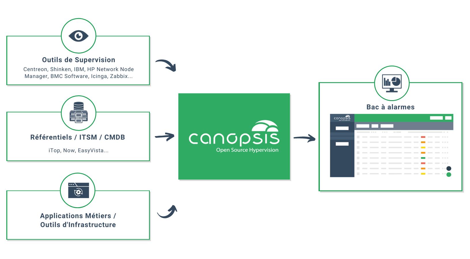 Fonctionnement Canopsis - Article Canopsis + Rundeck
